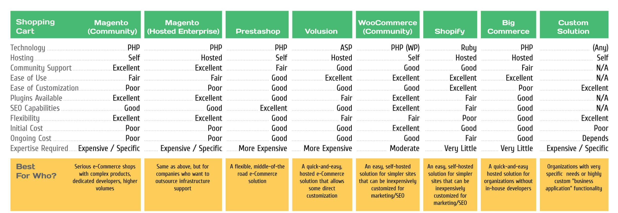 Comparison E commerce Platforms 1 - Ecommerce