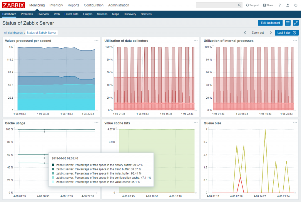 dashboard 1024x686 - HOSTED SERVER MONITOR