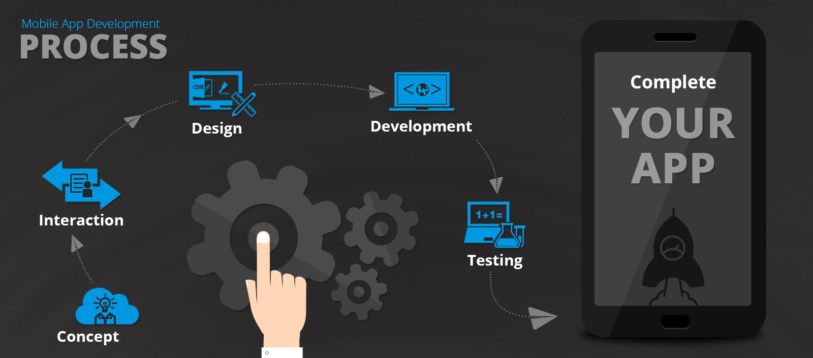 mobile application development - DESARROLLO DE APLICACIONES ALOJADAS